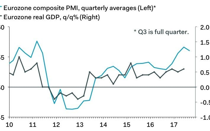 IHS Markit's composite purchasing managers #index (#PMI ) rose to a four-month high of 56.7, indicating strong momentum maintained in Q3. <br>http://pic.twitter.com/DeIChJHAwy