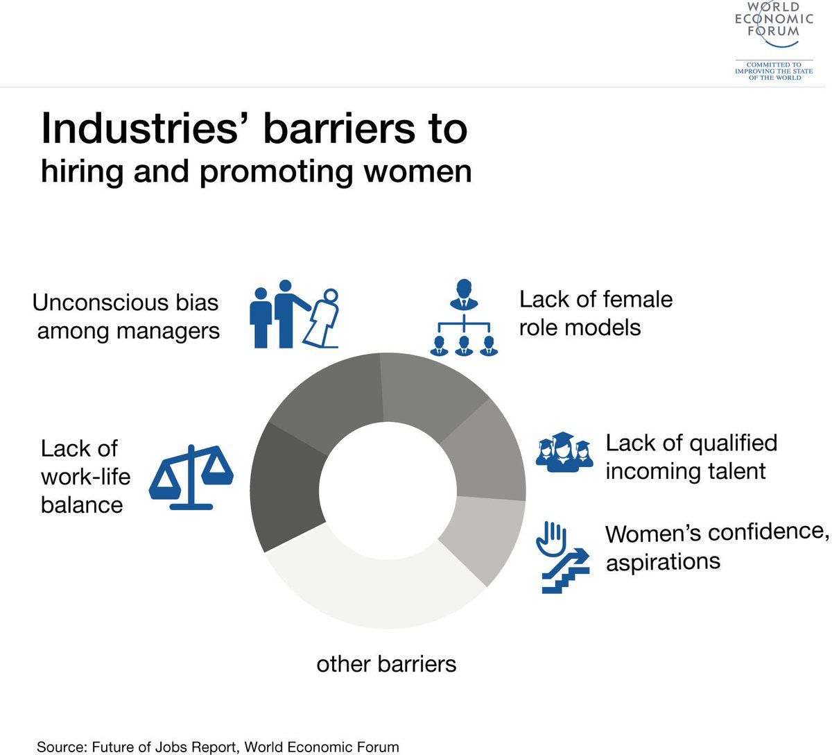 To achieve #GenderEquality, we must eliminate gendered barriers to #education and the workplace. Via @wef #GlobalPeopleSummit<br>http://pic.twitter.com/baOZYnqZ3H