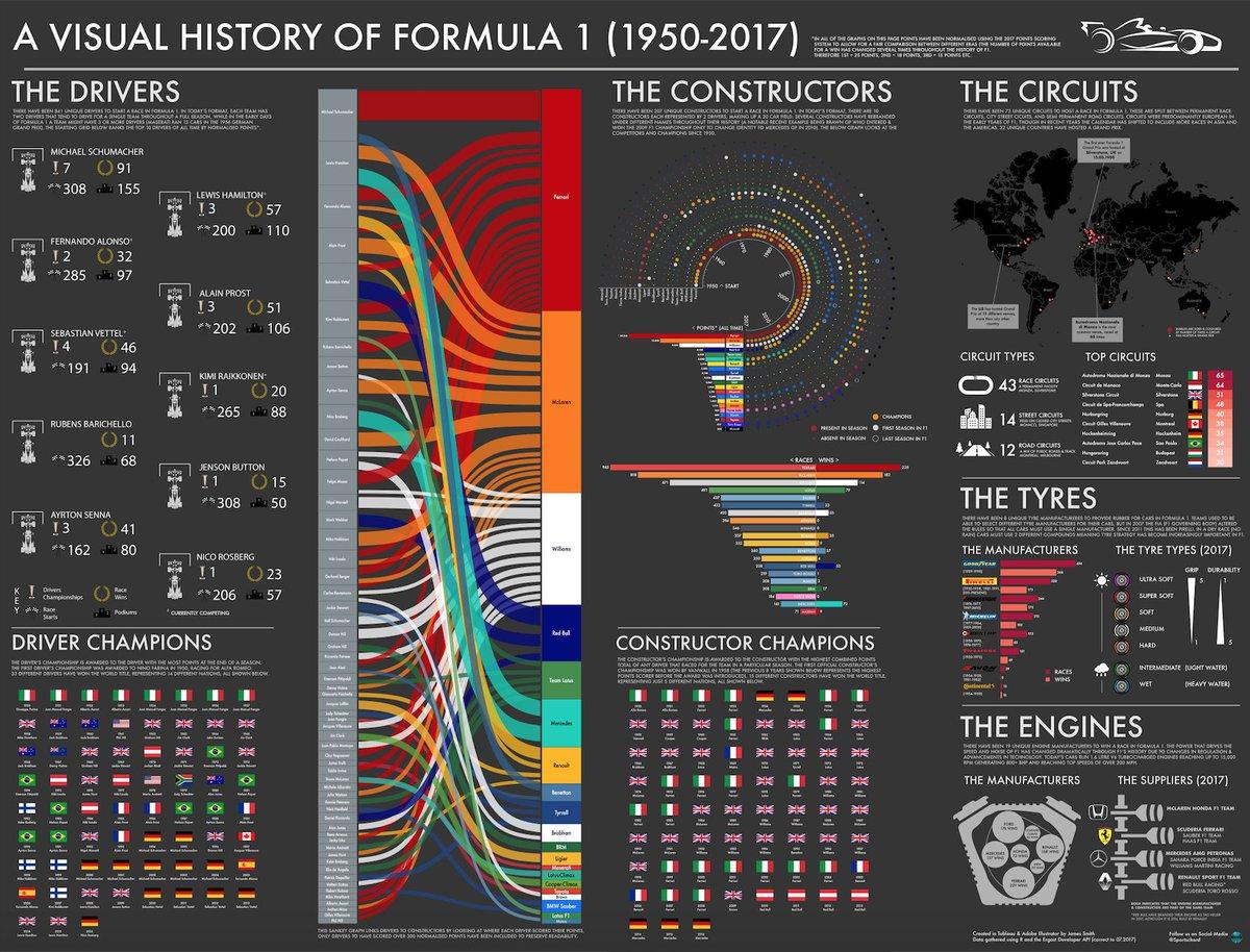 Sports Chord&#39;s entry into the @infobeautyaward : A Visual History of @F1   #F1 #tableau #illustrator #dataviz #Ferrari #Schumacher<br>http://pic.twitter.com/fPDkGxydqM
