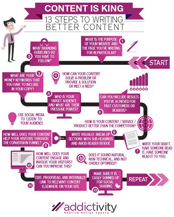 Always Remember: #Content is KING! 13 Steps to Writing Better Content [Infographic] #ContentMarketing #DigitalMarketing #GrowthHacking<br>http://pic.twitter.com/6ZDYulmcxG