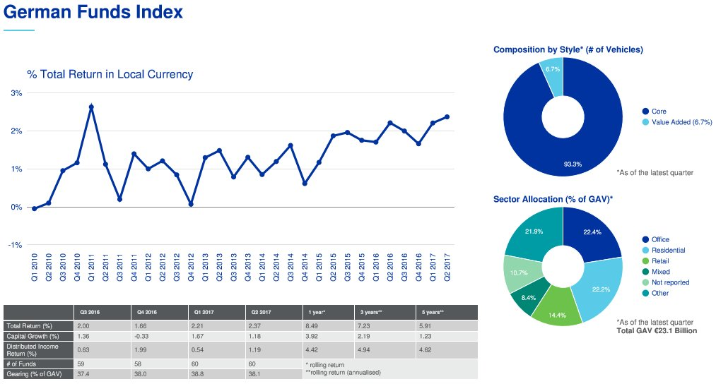 Positive returns gained momentum in Germany which delivered a total return of 2.4% over Q2.  https://www. inrev.org/library/public ations/195-inrev-quarterly-index-release-q2-2012 &nbsp; …  #INREV #Quarterly #Index <br>http://pic.twitter.com/I46bUjAqui