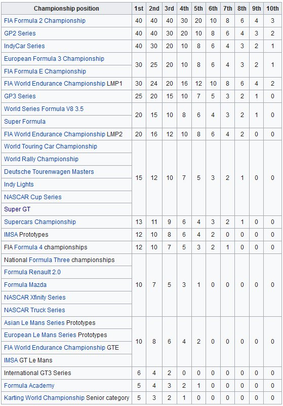 Geinou On Twitter New Fia Super Licence Points Table Supergt Got Newely Added Winning Sgt Grants 15 Points Winning Sformula Got Reduced To 20 Points F1 Https T Co Hm89mfbdp1