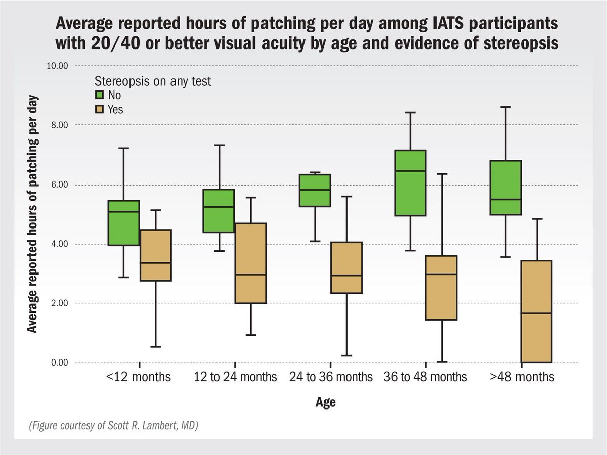 Patching after unilateral cataract: Less may be more  https:// buff.ly/2ykn02Y  &nbsp;   #Ophthalmology #cataract #Patching<br>http://pic.twitter.com/mh9UQuZQeN