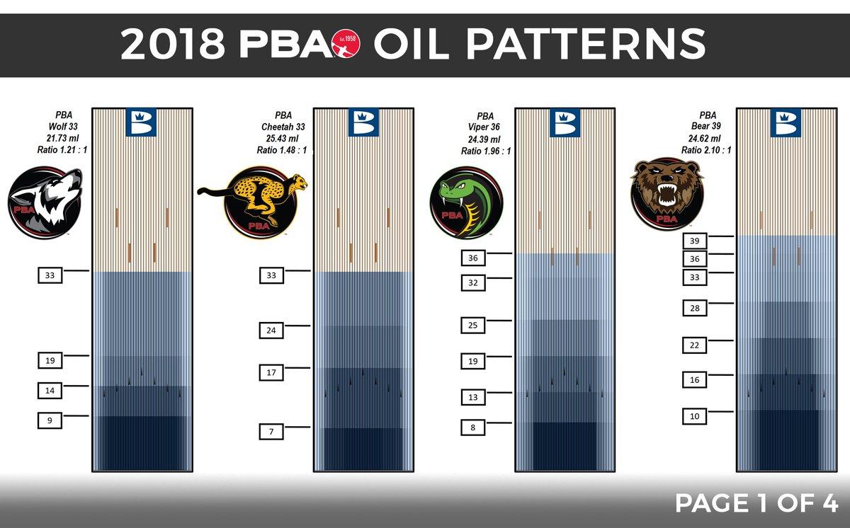 Tom Clark On Twitter Meet The 2018 At Pbatour Lane Oil Patterns