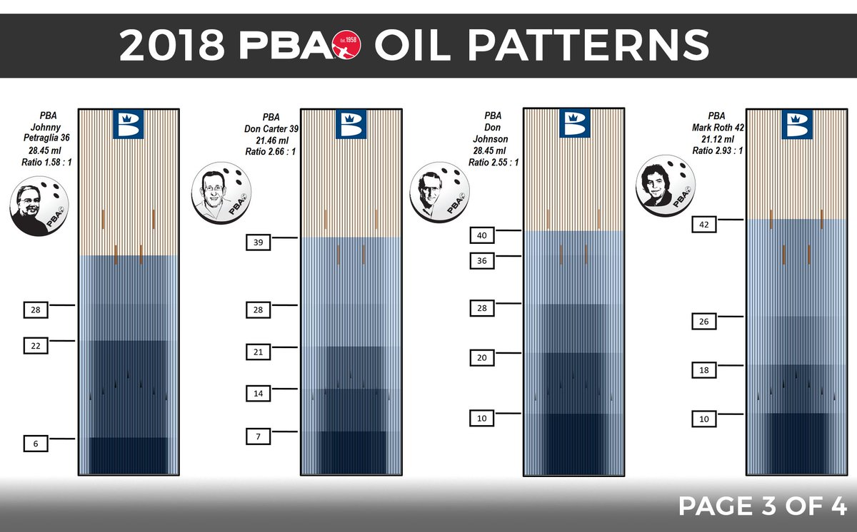 Oil Patterns Custom Inspiration