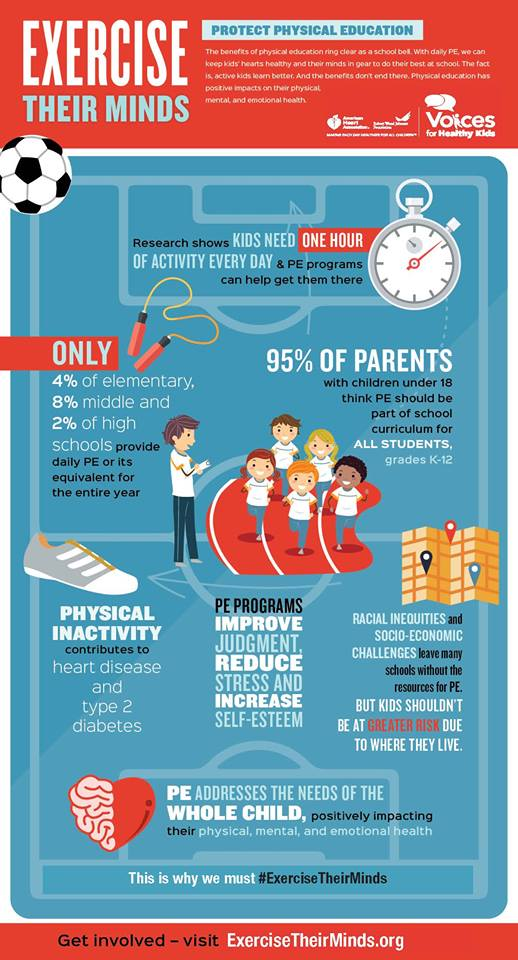 Great #infographic on the need to protect #physed for our Ss!!! #PEMatters #espechat #EDU #EDUcators<br>http://pic.twitter.com/eNG0fR11YN