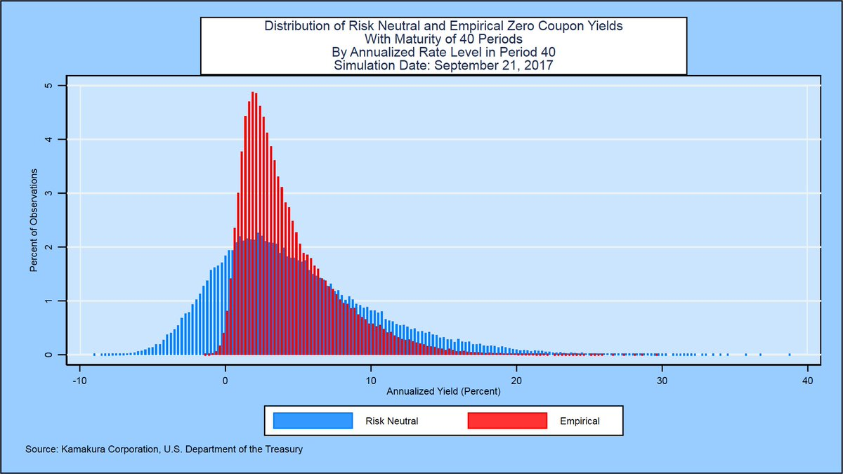 Kamakura for #ALM #IRRBB #FRTB #CVA: Risk neutral &amp; empirical distribution of 10-year @USTreasury yields in 10 years $TLT $TBT $SHY #IEF <br>http://pic.twitter.com/4p167Z7e4m