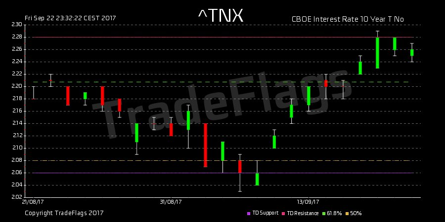 TD SELL $^TNX at 2.26, with Support 2.06 and Resistance 2.28 #CBOE Inter #index #market #trading #futures<br>http://pic.twitter.com/LImQboP53s