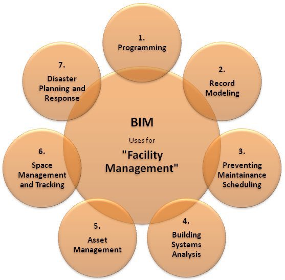 The different use cases of #BIM for #FacMan! AEC #FM #SmartBuildings #AssetManagement #BMS #BAS #Tech #Innovation #Makeyourownlane #defstar5<br>http://pic.twitter.com/UxLgeL296f