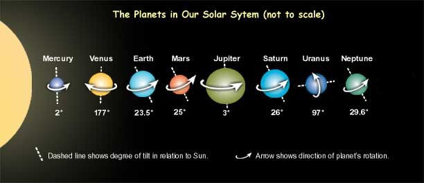 The rotational axes of #planets in our solar system. #space<br>http://pic.twitter.com/H0huNnwmMt