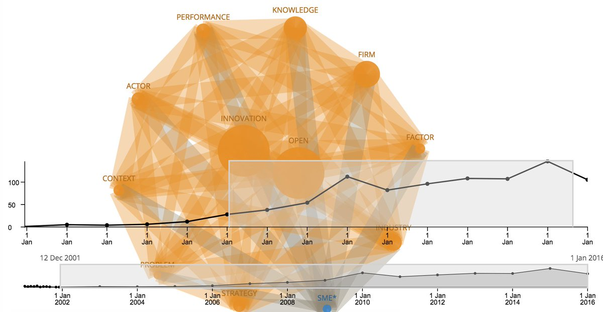 Working with data of Open Innovation Ecosystem  #dataviz #Datavisualization  #DataScience #BigData  #textmining #network #Science<br>http://pic.twitter.com/XDcCDsTnjm
