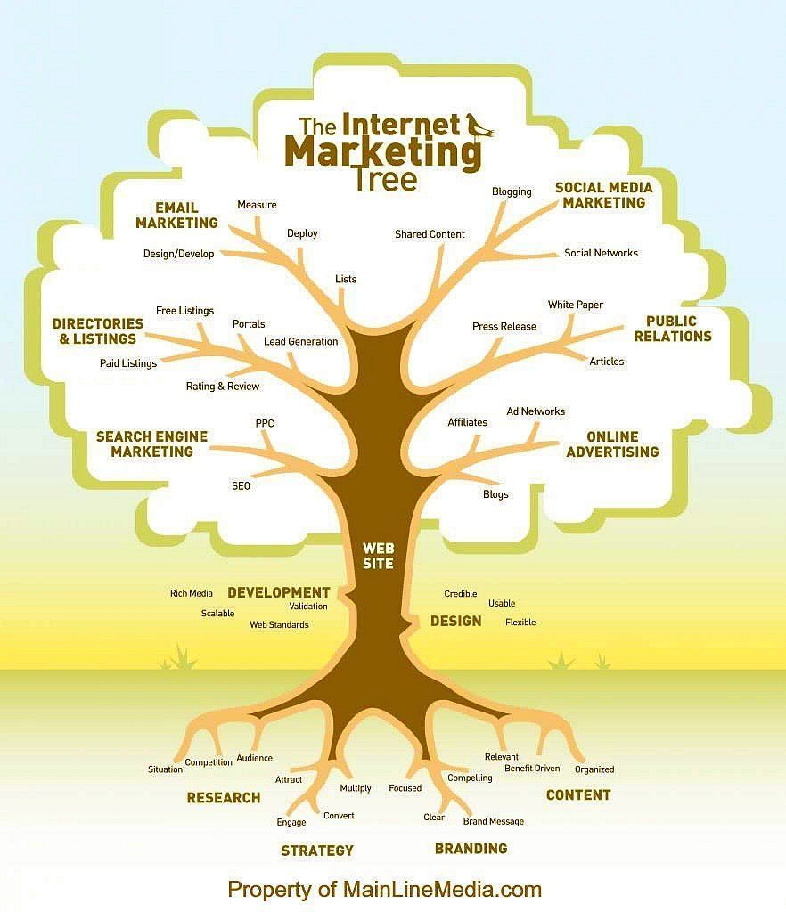 Internet #Marketing Tree #contentmarketing #Mpgvip #defstar5 #makeyourownlane #socialmedia #DigitalMarketing #seo #OnlineMarketing #Abhiseo<br>http://pic.twitter.com/acoYKhH4eP