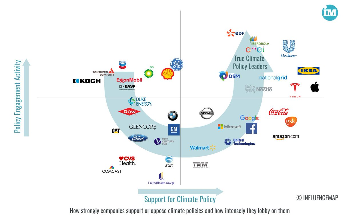 New report by @InfluenceMap analyzes influence of companies on #climatechange policy - 35 of 50 are actively advocating AGAINST them! #ESG <br>http://pic.twitter.com/g95XttiCAb