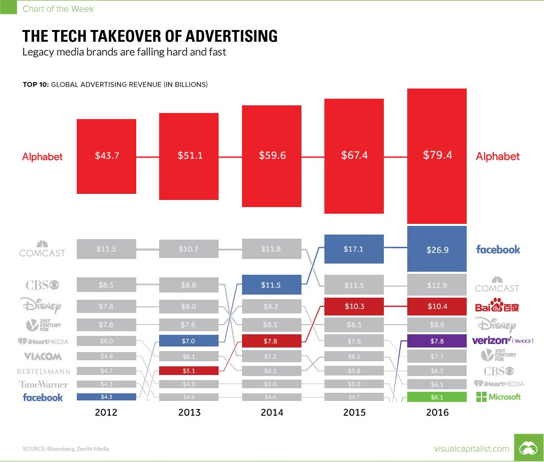 Tech is taking over #advertising. The proof is in this one chart.  http://www. visualcapitalist.com/the-tech-takeo ver-of-advertising-in-one-chart/ &nbsp; … <br>http://pic.twitter.com/mR97V3jkDg