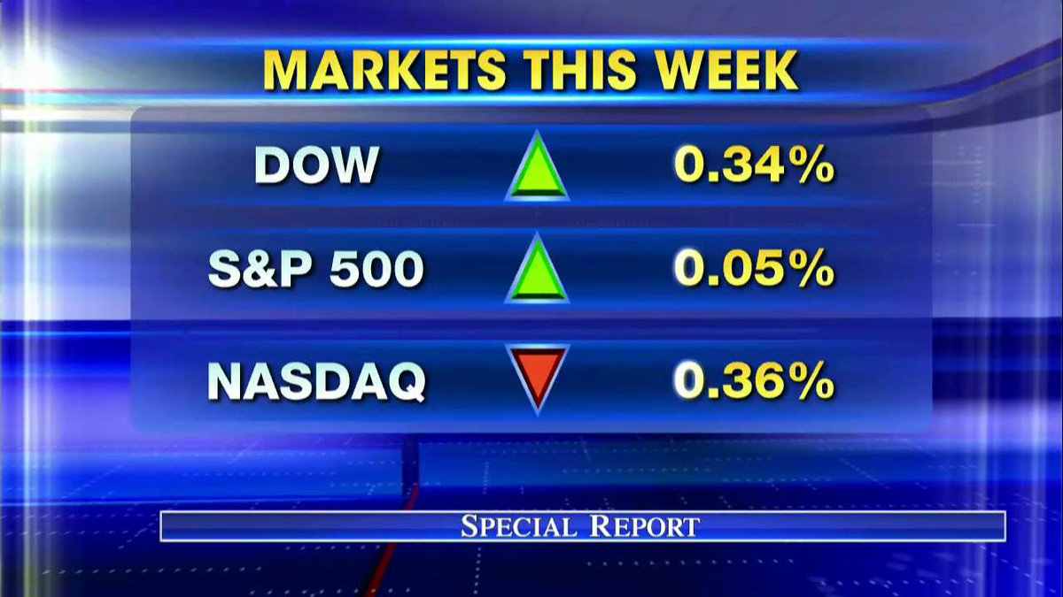 A look at the markets this week #SpecialReport