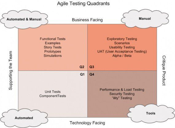 Here&#39;s all you need to know about #Agile #testing quadrants! #softwaredevelopment #tech #defstar5 #makeyourownlane #Softwaretesting #appdev<br>http://pic.twitter.com/15L3KVGIGH