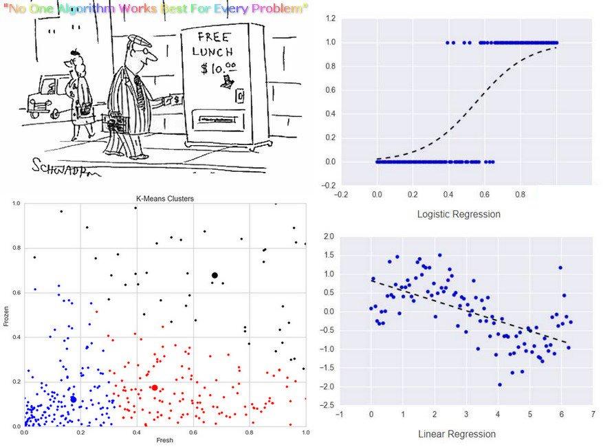 Modern #MachineLearning #Algorithms: Strengths &amp; Weaknesses  https:// buff.ly/2vZ653J  &nbsp;    #AI @DeepLearn007 @JimMarous @iMariaJohnsen @ahier<br>http://pic.twitter.com/8pElCxbpiX
