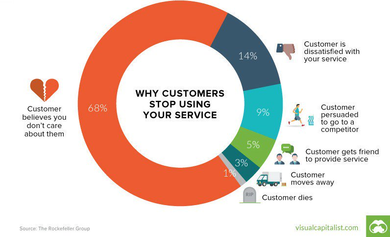 #Startups, #brand or #SMBs, a customer-centric approach is an effective way to ensure #CustomerSuccess.  #CustomerExperience #cx #dataviz<br>http://pic.twitter.com/xhCu3j2Gfk