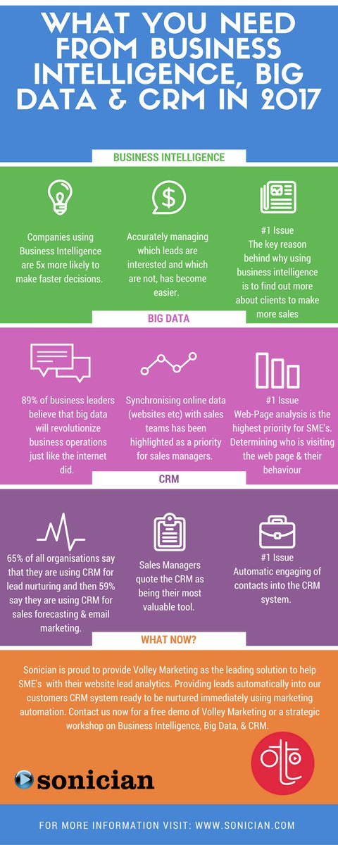 What you need from business intelligence, #bigdata and #CRM in 2017. #tech #digitaltransformation #marketing<br>http://pic.twitter.com/g2J9TZVl3s