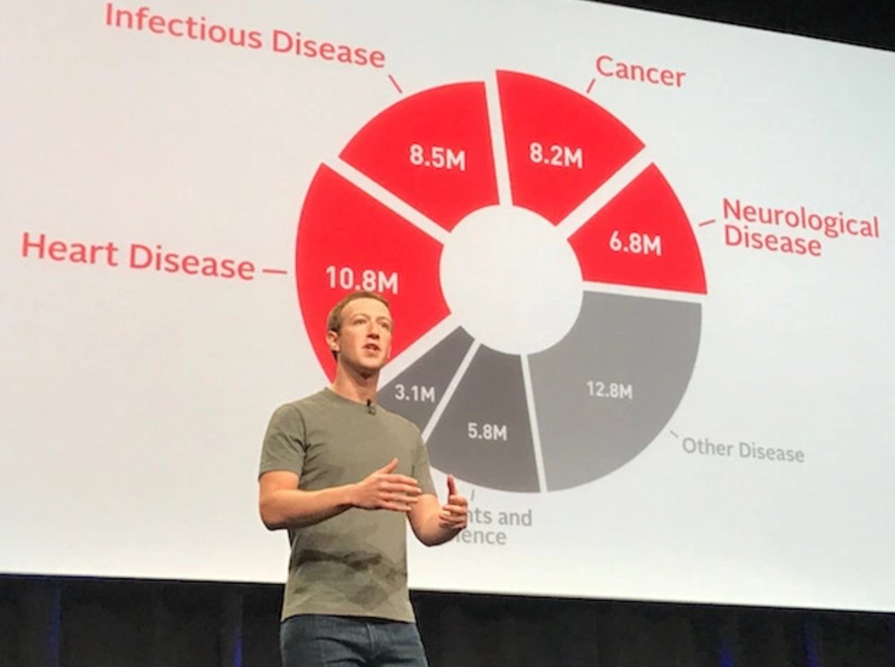 Facebook drops no-vote stock plan, Zuck will sell share to fund philanthropy https://t.co/ZHgvRQ6K31