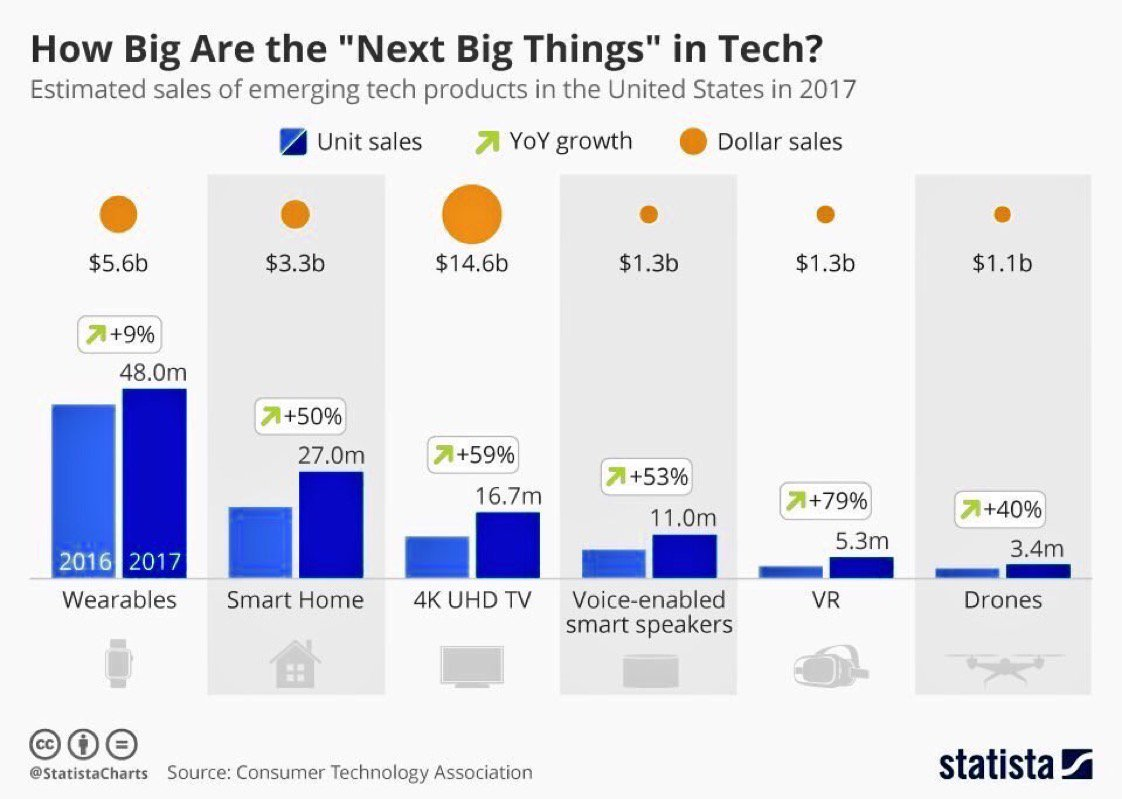 How Big are the Next Big Things in #Tech? #BusinessValue  #BigData #AI #IoT #wearables  #VR #AR @StatistaCharts @PetiotEric #MegaTrends #IoE<br>http://pic.twitter.com/HFI5AoSsGy