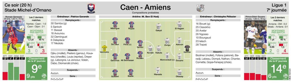 [7e journée de L1] SM Caen 1-0 Amiens SC DKYpbSSW0AEeuSW