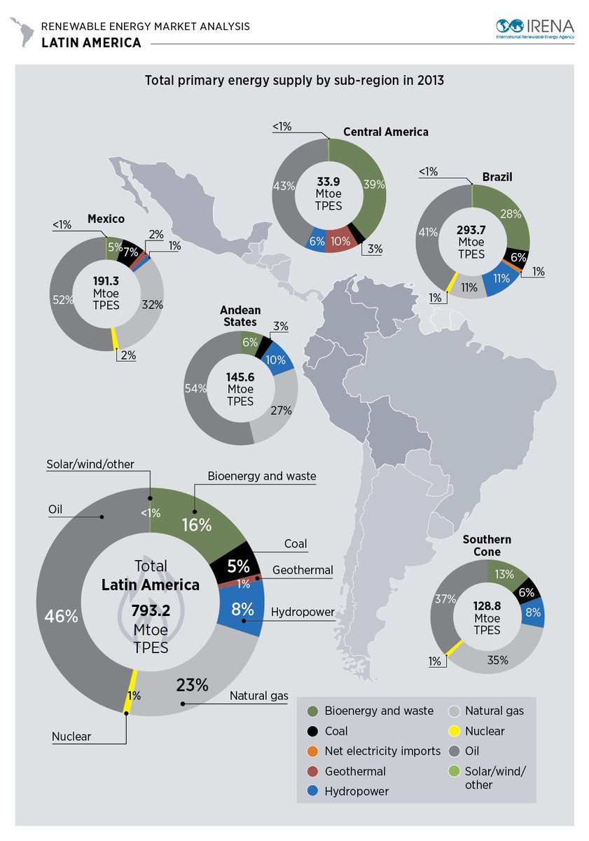 #LatinAmerica's renewables booming, thanks to an abundance of resources &amp; good policy to promote them  http:// bit.ly/2gl7uiu  &nbsp;  <br>http://pic.twitter.com/lYtCxgq29z