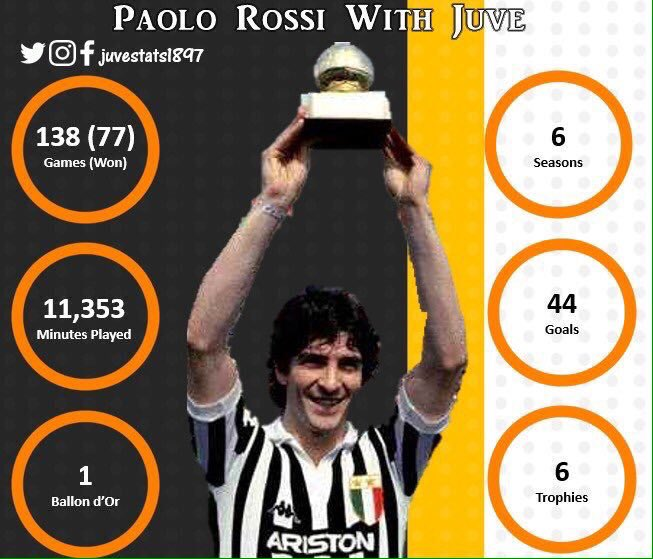 Happy Birthday to #Juve legend #Rossi [@PablitoRossi], who turns 61 #OTD [September 23rd]     His record in <br>http://pic.twitter.com/HeAiYgkUoh