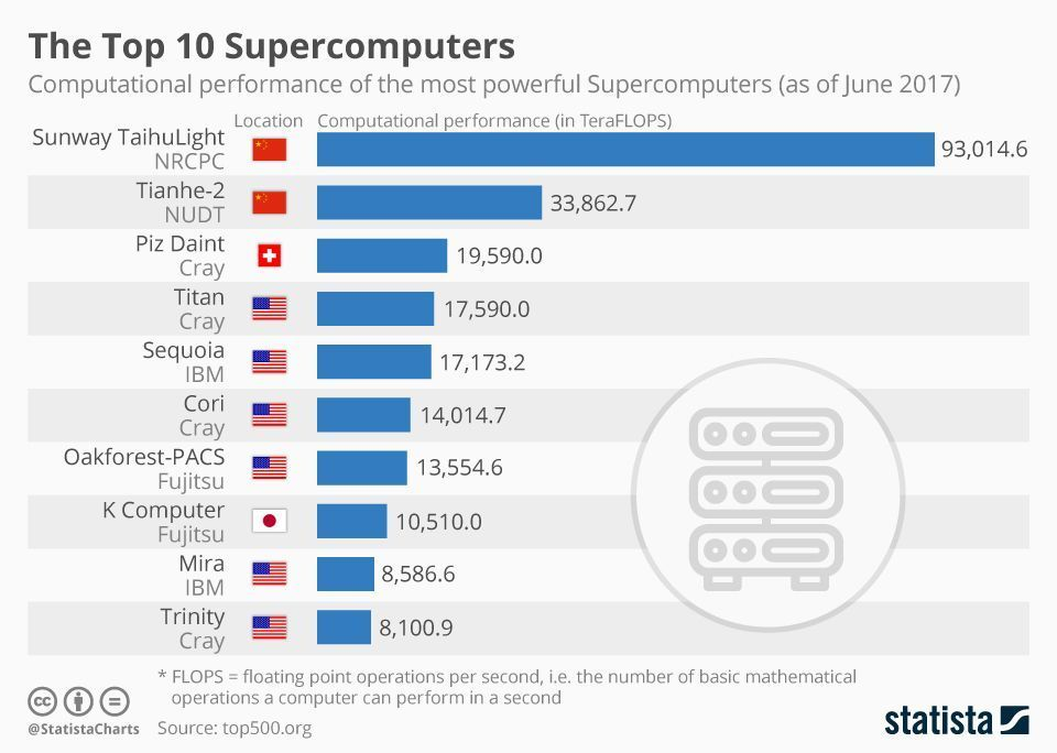 """The world's fastest """"supercomputer"""" has the computing power of 93,015 teraflops. #megatrends <br>http://pic.twitter.com/E2sHvuiBws"""