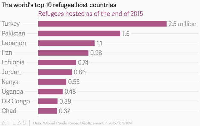 The world's least developed countries #LDC are also the ones hosting the most #refugees  https:// buff.ly/2yiSMxj  &nbsp;  <br>http://pic.twitter.com/QsLvLAenxh