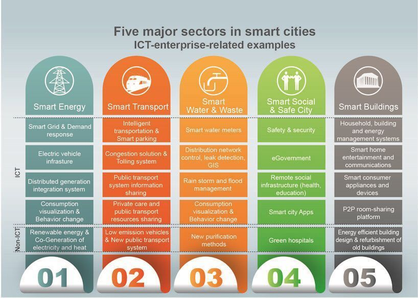 What are 5 Major Sectors in #SmartCities? {Infographic}  #CyberSecurity #AI #P2P #SmartCity #CX #Healthcare #infosec #fintech #IoT #BigData<br>http://pic.twitter.com/qPAAwqIUVX