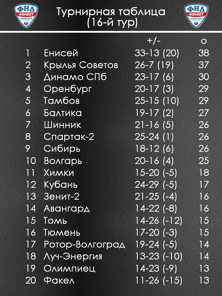 Бинарные логические операции таблица