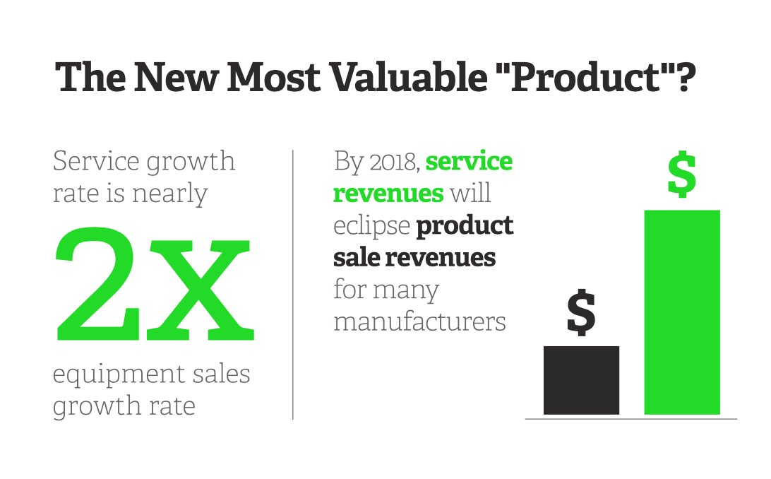 For many manufacturers, servicing their product is a growing source of revenue. Read more:  http:// bddy.me/2fHxZf8  &nbsp;   #SageAdvice <br>http://pic.twitter.com/GTjSUBhAfR