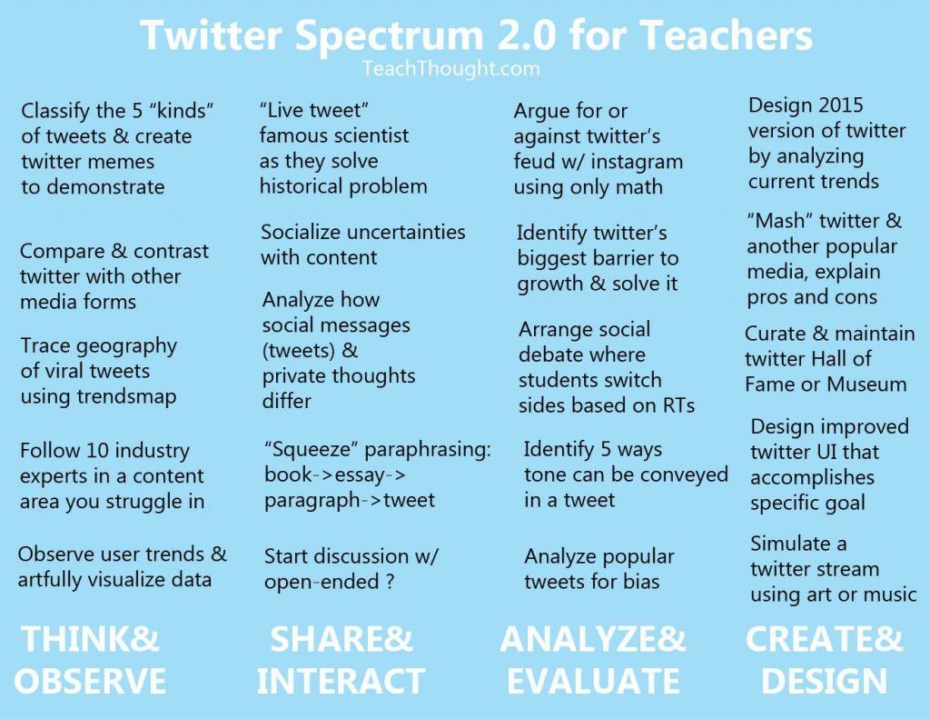 20 Interesting Ways To Use Twitter In The Classroom  https:// buff.ly/2fkoOEQ  &nbsp;   #edtech <br>http://pic.twitter.com/cnwpvshqiO