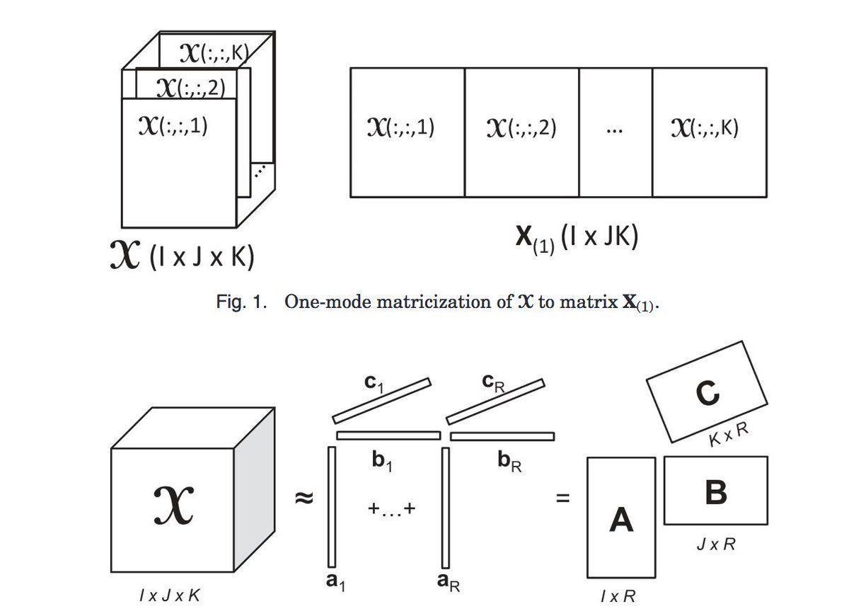 #Tensors for #DataMining: Models, #Applications, #Algorithms.#BigData #MachineLearning #DataScience #AI #Mathematics  https:// buff.ly/2fI08mH  &nbsp;  <br>http://pic.twitter.com/qRGVSM1492