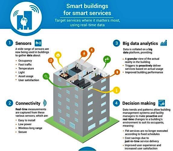 The #Value of #IoT &amp; #BigData in #Smartbuildings #BIM #Bigdata #Sensors #automation #AEC  #FM #Tech #IIoT #Innovation @facility_smart<br>http://pic.twitter.com/PAsf0NK4e0