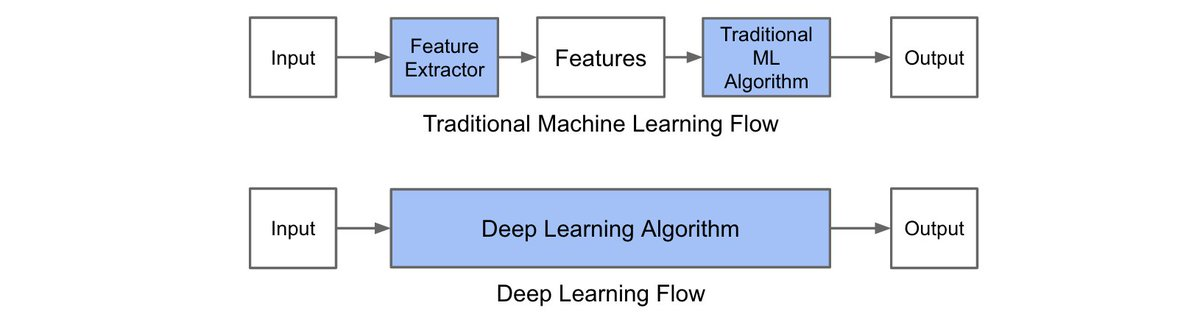 Deep Learning Explained - in 4 Simple Facts #AI #MachineLearning #Deeplearning #ML #DL #tech   https:// steemit.com/science/@sirlo rdboss/deep-learning-explained-in-4-simple-facts &nbsp; … <br>http://pic.twitter.com/zX5fNC3b1H