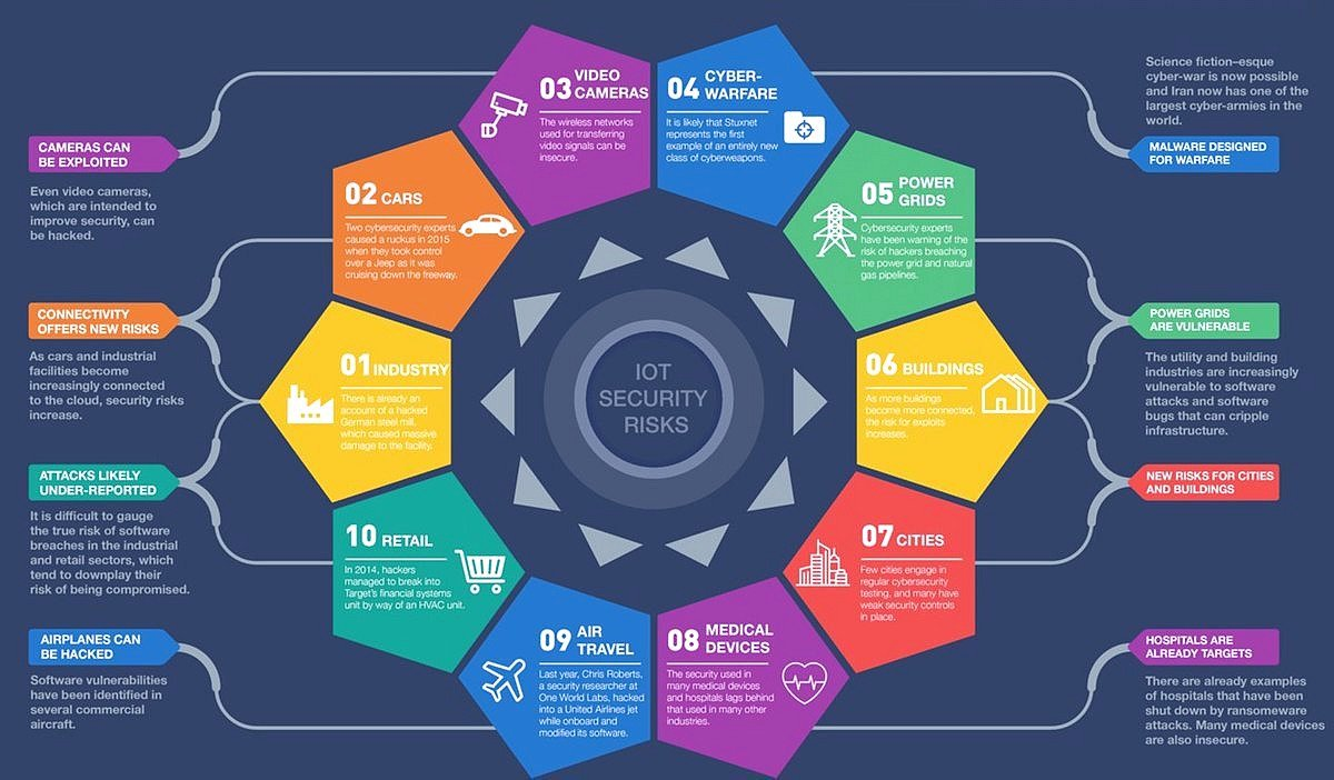 10 #IoT #security challenges! #SmartCity #Healthcare #Fintech #defstar5 #businessintelligence #iot <br>http://pic.twitter.com/5Dbkmp2uGQ