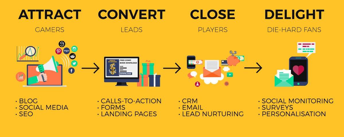 The Inbound #Marketing Methodology [Infographic]  #InboundMarketing #SEO #Blogging #LandingPages #SMM #EmailMarketing  #LeadGeneration<br>http://pic.twitter.com/MoPk8HoocH