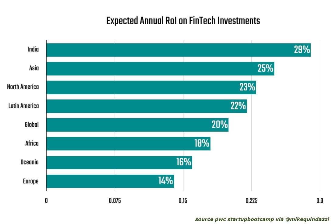 Expected #ROI on #FinTech? #India tops the list in 2017. PwC #AI #ML #Blockchain #IoT #Startups Report:   https:// pwc.to/2jQQ0w7  &nbsp;  <br>http://pic.twitter.com/FMb1FjuTce
