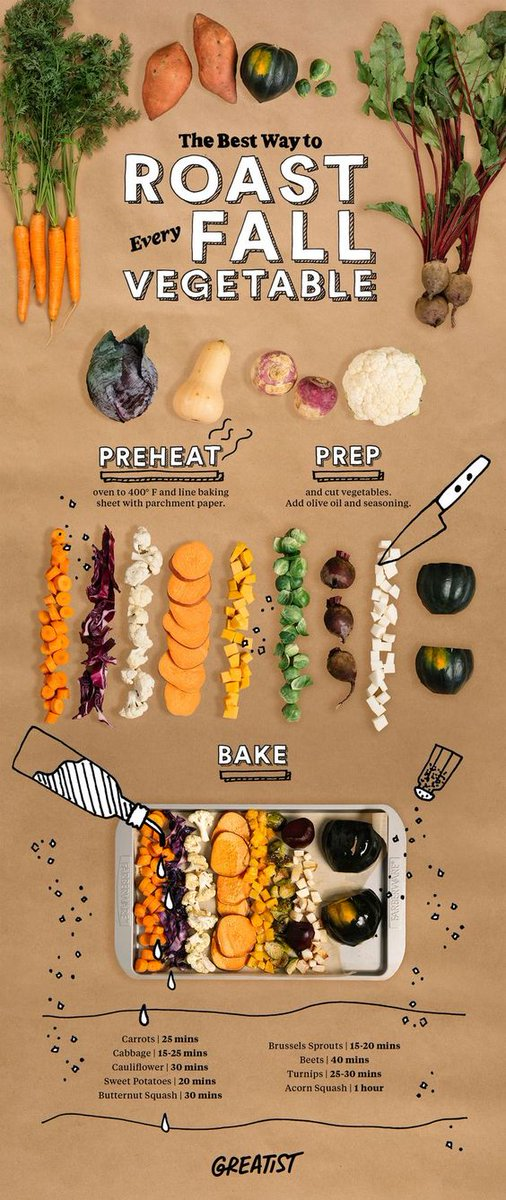 Roasting #vegetables brings out their flavor. Here&#39;s how to roast the autumn veggies you buy at the Farmer&#39;s market.#healthyeating<br>http://pic.twitter.com/BQ2bkRXQYs
