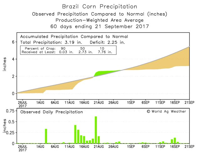 "Although we've been in the ""drier"" season across #Brazil, we are starting #Plant17 with a 2""+ rainfall deficit #AGwx #corn #soybeans #OATT<br>http://pic.twitter.com/7DaMp8eaPI"
