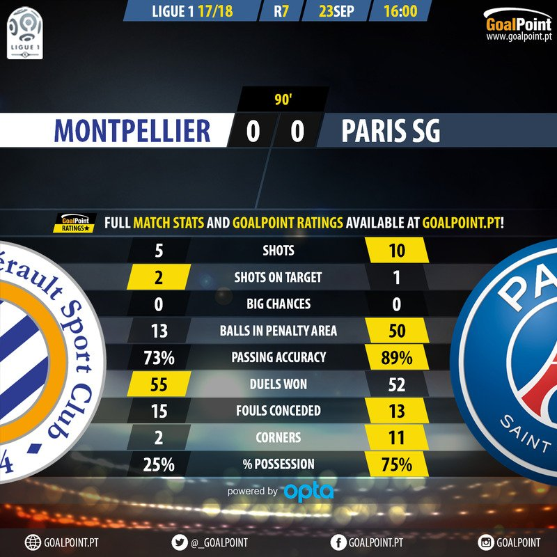 Montpellier  Paris SG  #PSG had 1 shot on target. This is what happens when you leave €222M &quot;resting&quot;  #Ligue1 #MHSCPSG #RatersGonnaRate<br>http://pic.twitter.com/PzyXceEsvn
