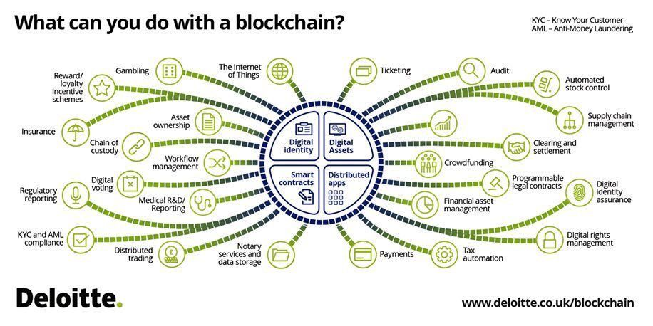 What can you do w/ #Blockchain?  •@JacBurns_Comext •@evankirstel •@ipfconline1  #Fintech #Bitcoin #IoT #AI #ML #Security #crypto #Disruption<br>http://pic.twitter.com/hGEgFQX5dL