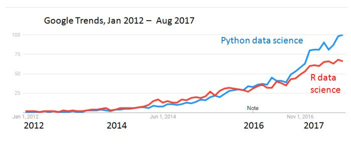 RT: DataScienceDojo: #Python vs #R – Who Is Really Ahead in #DataScience, #MachineLearning? via kdnuggets …<br>http://pic.twitter.com/bqI3fLvGbH