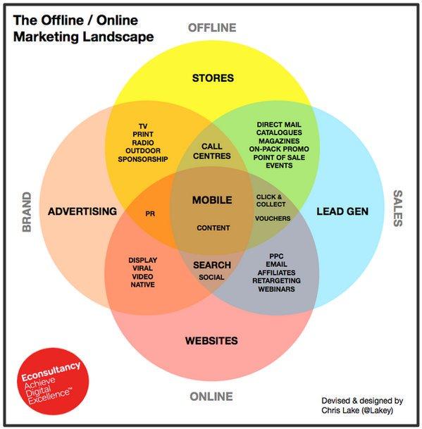 INFOGRAPHIC: The Offline / Online Marketing Landscape.  #dataviz #ecommerce #contentmarketing #DigitalMarketing #Sales<br>http://pic.twitter.com/I9Pmif44PV