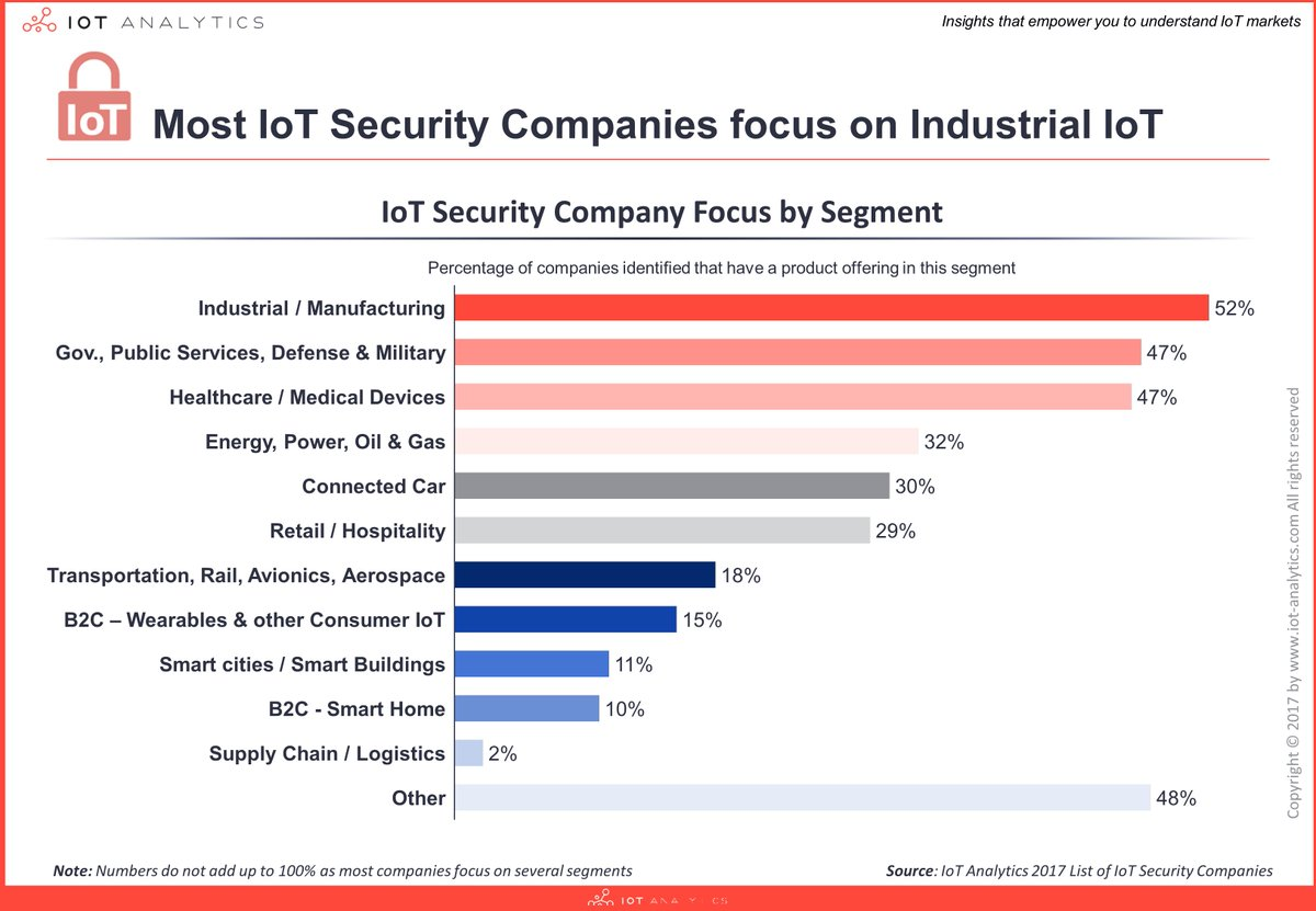 #IoT #Security Company Focus by Segment  #IIoT #Industry40 #CyberSecurity #4IR #Healthcare #SmartCity #B2C #Wearables #infosec @AnalyticsIoT<br>http://pic.twitter.com/4C8hIxC6rv