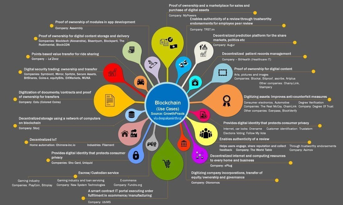 The #Blockchain Use Cases #bitcoin #fintech #AI #banking #Crypto #cybersecurity #Bigdata #seo #startup #ML #IoT #CX #DLT #DataScience #tech<br>http://pic.twitter.com/JCXmyM4FSZ