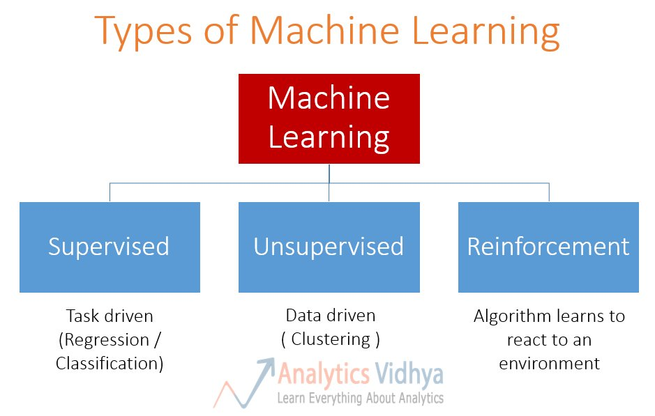 The three types of machine learning #AI #MachineLearning #ML #martech #Digital #tech   https:// phrasee.co/the-three-type s-of-machine-learning/ &nbsp; … <br>http://pic.twitter.com/wBDy0am8GI