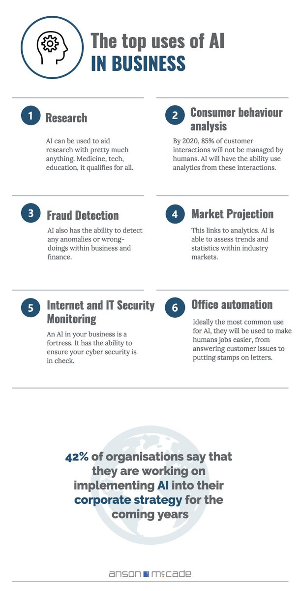 The top uses for #ai in #business:  #machinelearning #blockchain #datascience #infosec #IoT #makeyourownlane #bigdata #tech #defstar5<br>http://pic.twitter.com/bdF2bJwI49